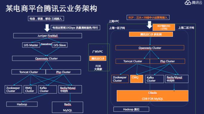 腾讯云的智能电商系统构建与实战精解