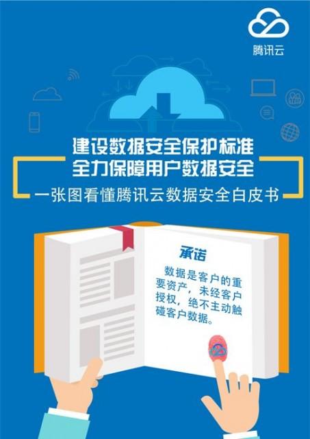腾讯云发布《数据安全白皮书》 建设云端数据安全保护标准